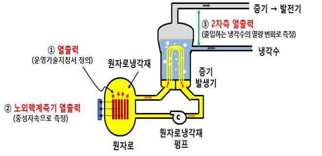 원전의 열출력은 노외핵계측기 열출력과 2차측 열출력으로 측정 가능하다. 하지만 시험 상황에서는 2차측 열출력을 활용하는 것은 맞지 않다는 게 원안위의 조사 결과다. 원자력안전위원회 제공