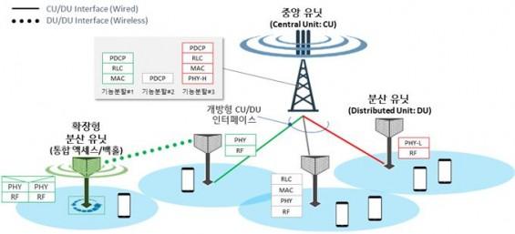 ETRI, 고효율 5G 무선접속 기술 개발 나선다