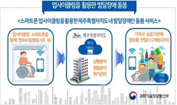 '중고폰으로 발달장애인 돌봄 서비스' 국가디지털전환 민간주도형 사업 선정