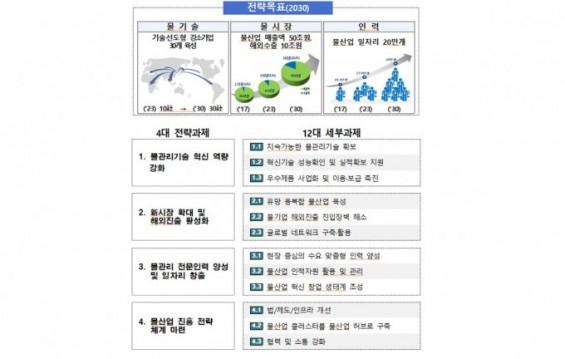 물 산업 매출 50조원·일자리 20만개 창출 목표