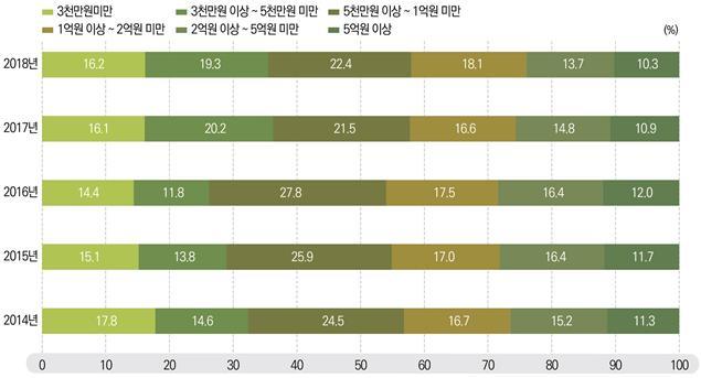2014~2018년 연구비 구간별 세부과제 수 추이. 사진제공 과학기술정보통신부