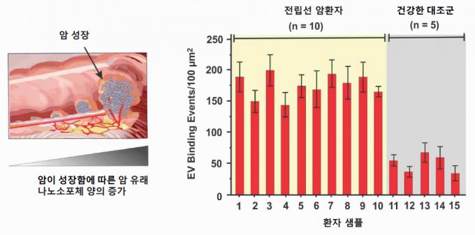 암세포가 커질수록 혈액 내 나노소포체 수가 증가함을 보여주는 모식도. (d) 혈소판 칩을 활용한 전립선 암 환자 (PC) 및 건강한 대조군 (HC) 유래 혈장 샘플의 플라즈모닉 반응 비교했다. IBS 제공