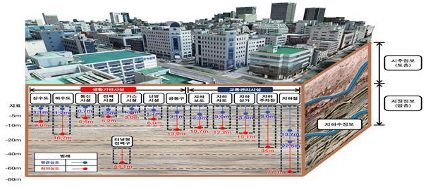 지하공간정보를 구축한 사례. 사진제공 국토교통부