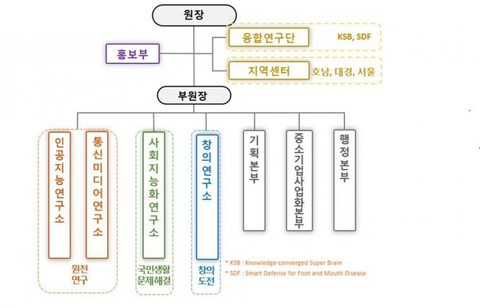 한국전자통신연구원(ETRI)은 새로운 경영 비전으로 '미래사회를 만들어가는 국가 지능화 종합 연구기관'을 설정하고 부원장제 신설 및 조직개편을 단행했다. ETRI 제공