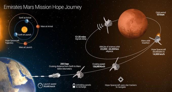 UAE의 화성탐사임무(EMM) 과정을 묘사했다. 달탐사 과정을 생략한 채 곧바로 화성으로 향하는 다소 공격적인 계획이다. 사진제공 UAESA
