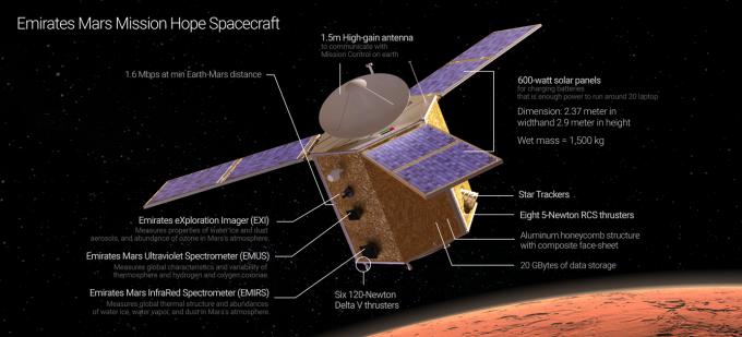 아랍에미리트(UAE)가 2021년 화성에 도착시키기 위해 개발중인 무인 탐사선 ′호프′′의 상상도다. 2020년까지 개발을 완료해 발사할 계획이다. 사진제공 UAESA