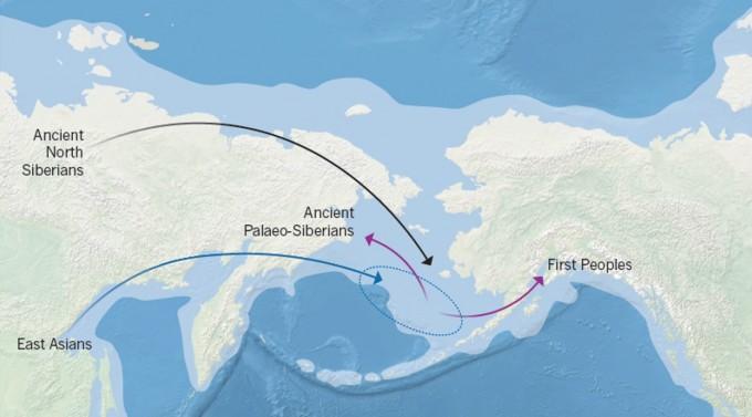 약 3만~4만 년 전 이후의 시베리아 북동부 인류의 이동을 설명한 그림. 미지의 고대 북시베리아인이 베링기아에 진출했고, 이 과정에서 동아시아에서 유래한 인류와 만났다. 이렇게 섞인 인류는 동서로 나뉘어 일부는 지금은 사라진 고대 고시베리아인이 됐고, 일부는 미국 원주민의 조상이 됐다. 네이처 제공
