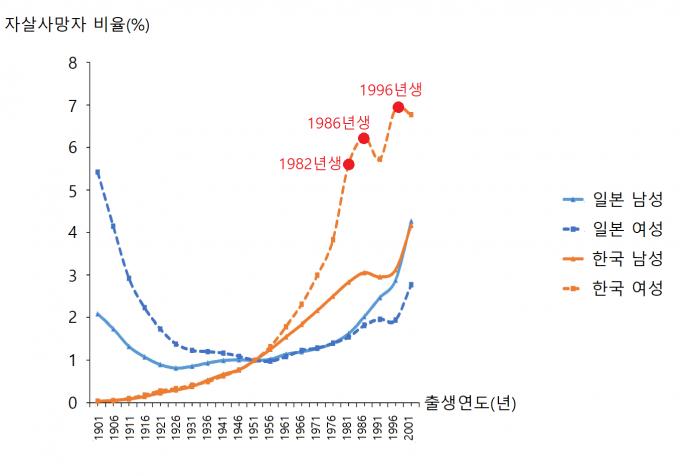 1951년생을 기준(1)으로 비교한 한국과 일본의 남녀 자살사망률. 한국 여성 청년의 자살사망률이 꽤 높은 것으로 나타났다. 장숙랑 교수 제공