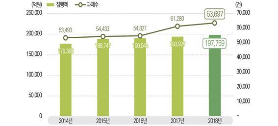 2014~2018년 국가연구개발사업 집행액과 세부과제 수 비교. 사진제공 과학기술정보통신부
