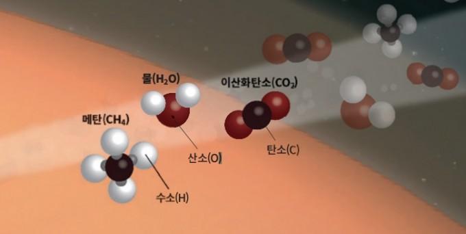 메탄은 생명체의 조재 여부를 가늠하는 지표다. 이미지는 화성 대기 예측 구성