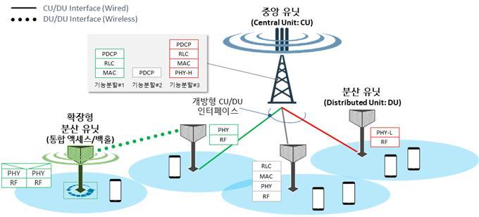 5G용 무선네트워크의 개념도를 그렸다. 중앙기지국의 기능 일부를 분산정치에 부여한 분산시스템이다. 사진제공 ETRI