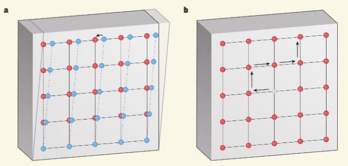 초고체는 고체이면서 초유체인 물질이다. 즉 외부의 힘으로 구성 원자의 위치가 변해도 힘이 사라지면 원래대로 돌아가는 고체이면서(왼쪽) 결정 격자에 원자 하나가 빠진 결함(빈 공)이 있을 때 원자가 격자 사이를 점도 없이 움직일 수 있는 초유체의 특성을 보인다(오른쪽). 60여 년 전 초고체의 존재 가능성이 제기됐기만 아직 확실하게 증명되지는 않았다. 네이처 제공