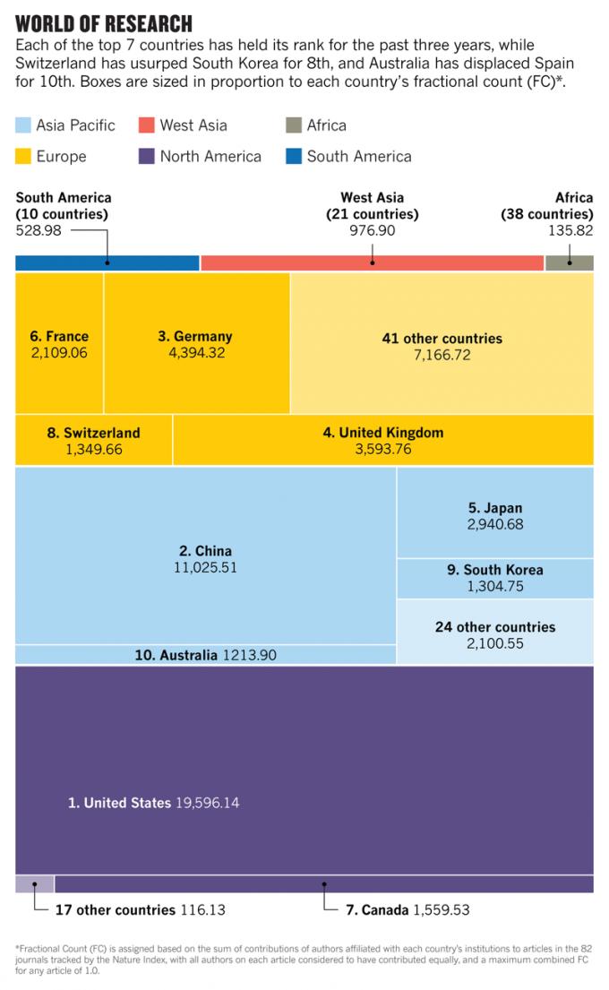 국가별 순위를 나타낸 네이처 인덱스. 네이처 제공.