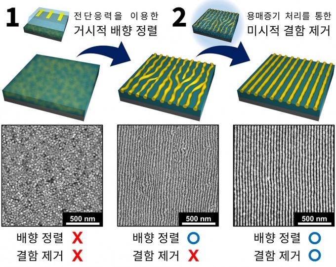 자기조립하는 고분자 사슬로 나노패턴을 단계적으로 완성하는 모습을 묘사한 그림(위)와 전자현미경 관찰 사진(아래)이다. UNIST 제공