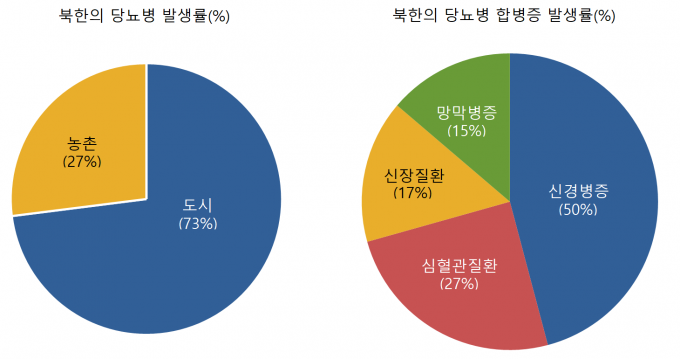 북한 내 당뇨병 발생률(%). 김신곤 교수 제공