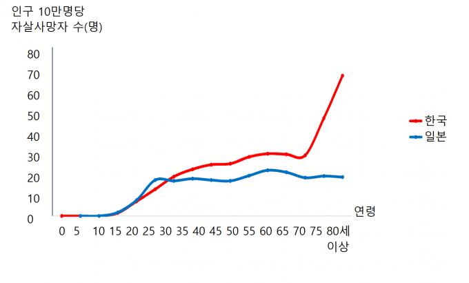 2017년 기준 한국과 일본의 연령대별 자살사망자 수. 한국의 경우 나이가 많아질수록 자살률이 높아지는 ′연령효과′가 나타난다. 장숙랑 교수 제공