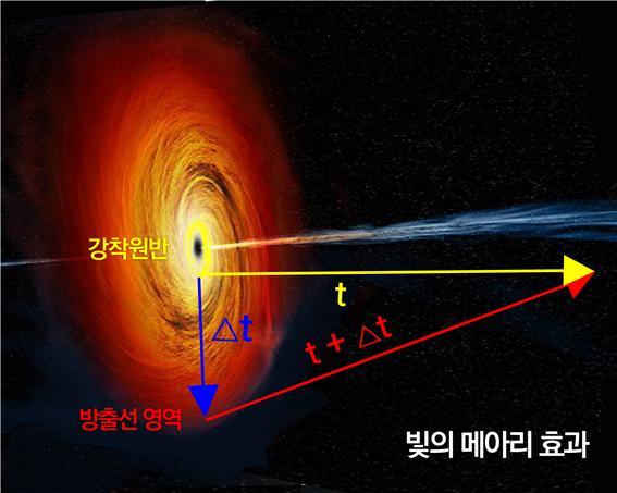 방출선 영역에서 나오는 빛의 밝기 변화는 강착원반에서 나오는 빛의 밝기 변화를 따라 변하며, 메아리처럼 시간차를 두고 늦게 관측된다. 이 메아리 효과를 측정하면 강착원반에서 방출선 영역까지 거리를 구할 수 있다. 이를 토대로 블랙홀의 질량도 구할 수 있다. 서울대 제공
