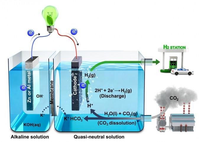 김건태 UNIST 교수팀이 이산화탄소를 물에 녹여 수소와 전기를 생산하는 시스템을 세계 최초로 개발하는 데 성공했다. -사진제공 UNIST