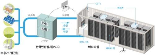 에너지저장장치(ESS) 산업부 제공