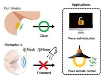 성대를 통해 바로 전달되기 때문에 중간의 방해 없이 목소리를 그대로 전달함으로써 음성 보안에도 활용할 수 있다. 포스텍 제공