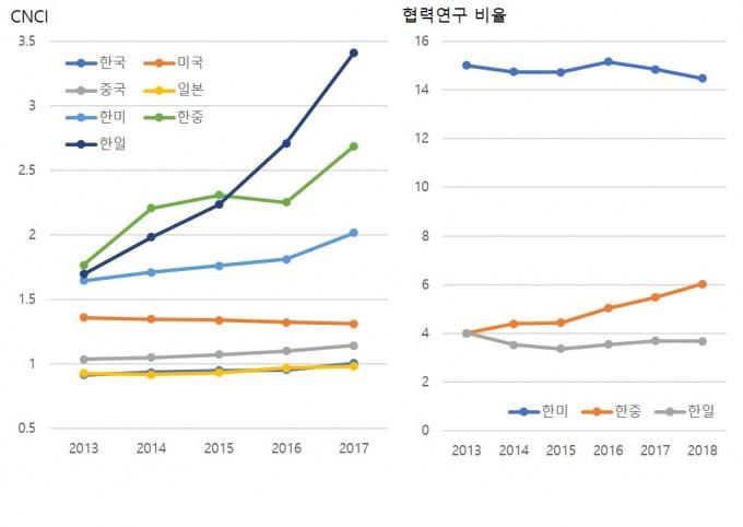 한국 연구자가 외국 연구자와 협력연구를 진행한 경우 논문의 질을 평가하는 CNCI 수치가 대폭 상승함을 확인할 수 있다. 협력연구 비율을 보면 중국과의 협력연구 논문 비율이 전체 논문수의 4%에서 6%로 가까이 증가했다.