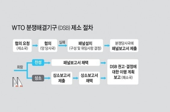 정부, '日 수출규제 WTO 제소' 법률검토 본격 착수