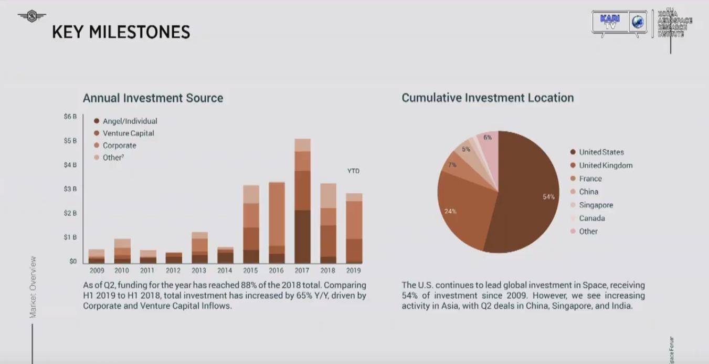 채드 앤더슨 스페이스앤젤스 대표가 우주항공분야 투자 동향을 분석한 내용을 소개하고 있다. 개인(앤젤)투자자의 비중이 줄고 기업과 벤처캐피탈 분야의 비중은 늘고 있다. 카리TV 제공