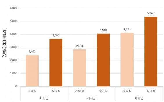 같은 박사학위 받아도…바이오 분야 정규직·비정규직 연봉제시액差 '1200만원'