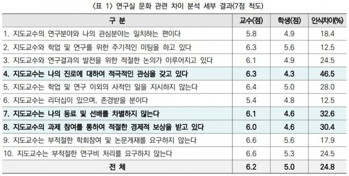 학생과 교수의 점수를 비교해 보면 인식 차이가 뚜렷하게 나타난다. 한국연구재단 제공