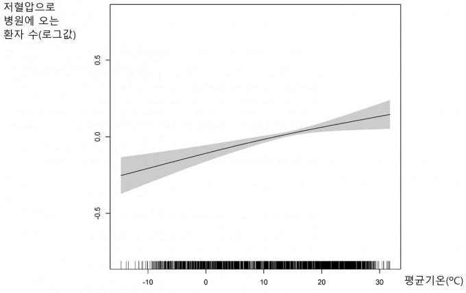서울대 의대 연구팀이 평균기온에 따른 저혈압 환자의 병원 방문 수를 분석한 결과. 기온이 높아질수록 저혈압 환자가 병원을 많이 찾는다. 국제 환경 저널 제공