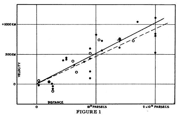 1929년 발표한 논문에서 허블은 천체의 거리(밝기로 추정)와 스펙트럼의 적색편이를 분석한 결과 멀리 있는 천체일수록(가로축) 더 빠른 속도로 멀어진다는(세로축), 즉 우주가 팽창한다는 사실을 발견했고 그 정도(기울기)를 계수 K로 나타냈다. 미국립과학원회보 제공