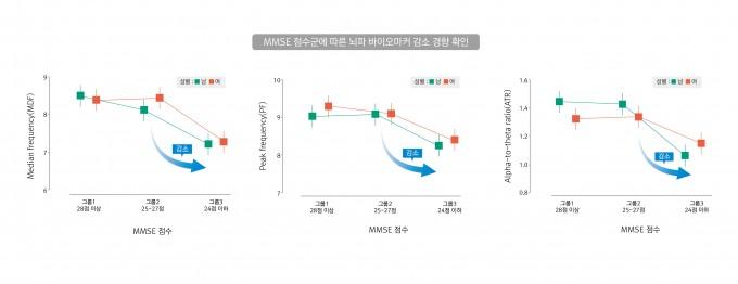 MMSE의 3개 점수군에 따라 휴지기 뇌파 바이오마커인 MDF, PF, ATR이 감소하는 경향성을 보인다. 한국한의학연구원 제공