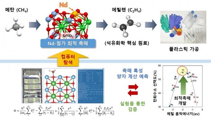 연구팀은 컴퓨터 시뮬레이션을 통해 메탄을 에틸렌으로 변환하는 새로운 촉매를 찾아냈다. 한국연구재단 제공