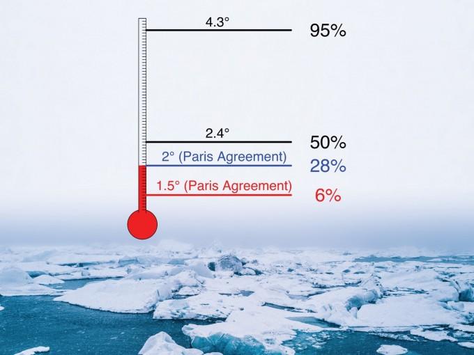 파리협약 지켜도 북극 빙하 사라질 확률 28%