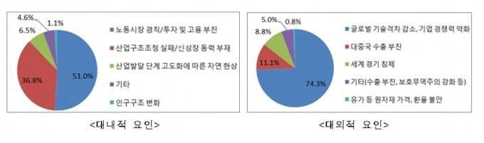 장기, 구조적 성장 지연의 대내외적 요인들. 사진제공 한국공학한림원