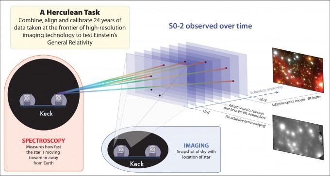 게즈 UCLA 교수팀이 S0-2의 궤도를 관측한 방법을 설명했다. 비록 평면으로만 관측할 수 있지만, 24년 동안 관측 데이터가 쌓이면서 별의 3차원 궤적을 상세히 복원할 수 있었다. 이 궤도가 별빛의 적색편이 가운데 중력에 의한 효과를 분석하는 데 기초자료가 됐다.  UCLA 제공