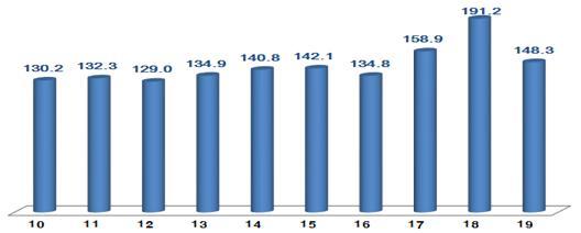 ICT 수출 3대 주력품목 부진으로 8개월째 감소세