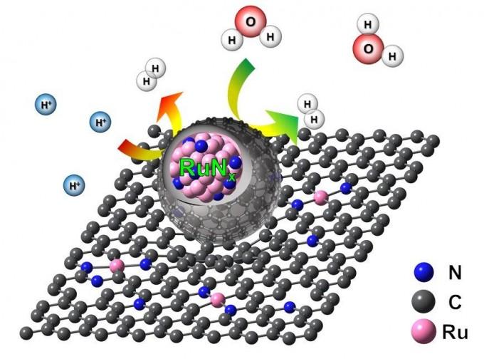 연구팀은 질소가 첨가된 그래핀에 루테늄 단일원자와 표면을 단단하게 만든 루테늄 나노입자들을 혼합시켰다. UNIST 제공