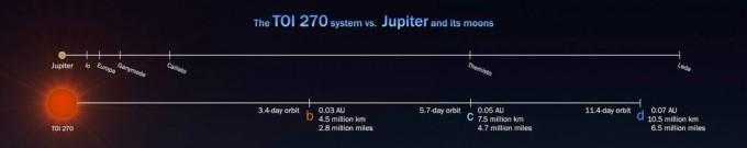이번에 발견된 TOI 270 행성계는 항성과 행성 간 거리가 목성과 목성 위성 간 거리보다도 가깝다. 위쪽이 목성과 목성 위성의 위치 분포도, 아래쪽이 TOI 270 행성계의 행성 분포도다. 미국항공우주국 제공