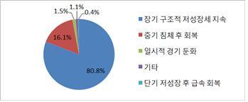 한국 경제의 미래에 대한 한국공학한림원의 자체 설문 조사 결과. 대부분이 장기 침체를 우려하고 있다. 사진제공 한국공학한림원