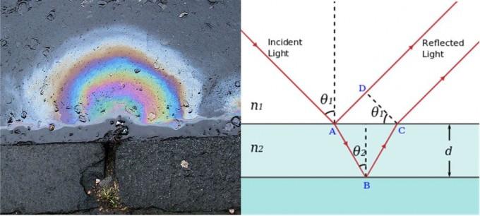 비 온 뒤 생긴 웅덩이에 기름이 흘러 들어가면 유동적인 무지개색이 보인다(왼쪽). 이는 빛의 간섭 현상으로 입사광(incident light)이 공기(n1)와 기름막(n2) 경계에서 반사되는 경로(A->D)와 굴절돼 기름막을 통과한 뒤 기름막과 물의 경계에서 반사되는 경로(A->B->C)의 차이가 파장의 정수배일 때 보강간섭이 일어난다(오른쪽). 기름막의 두께(d)가 유동적이기 때문에 보강간섭을 일으키는 파장(색)이 순간순간 바뀐다. 위키피디아 제공