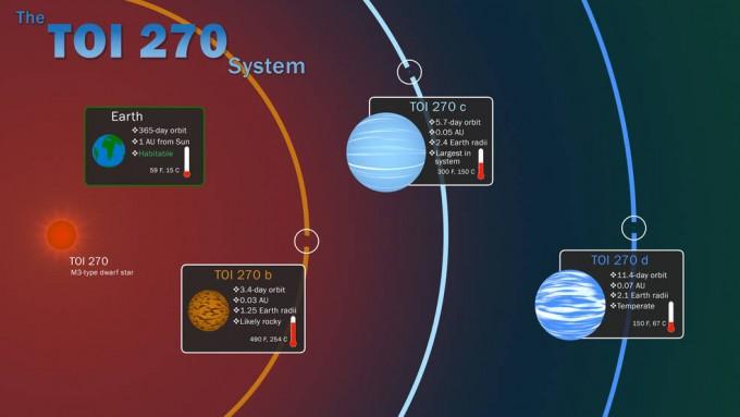 미국항공우주국(NASA)의 우주망원경 ′TESS′는 지구로부터 73광년 떨어진 곳에서 TOI 270 행성계를 발견했다. 미국항공우주국 제공