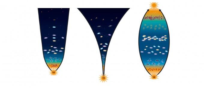 (왼쪽부터) 우주동결-우주분해-우주수축을 시각화한 모습. 과학동아 7월호 제공
