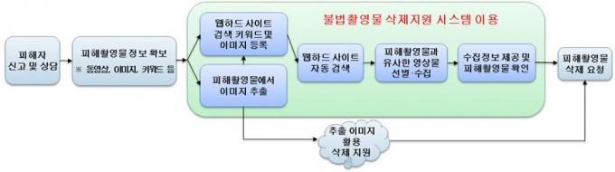 디지털 성범죄 불법촬영물 삭제지원 시스템 개념도. 과기정통부 제공.