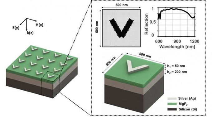 메타물질은 표면에 독특한 구조물이 반복 패턴으로 제작돼 파동의 특성을 바꾸는 소재다. 노준석 포스텍 교수팀은 메타물질을 AI로 설계하는 새로운 기술을 개발했다. 포스텍 제공