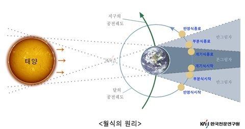 월식의 원리를 나타냈다. 한국천문연구원 제공