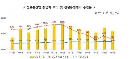 정보통신업 취업자 수 19개월 연속 증가