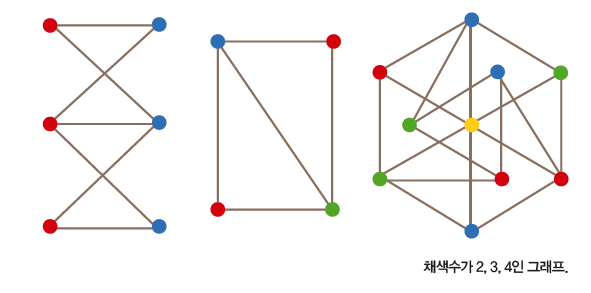 채색수가 2,3,4인 그래프
