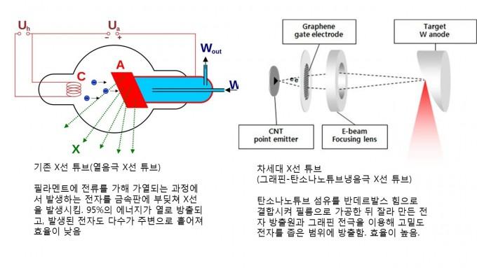 기존 열음극 X선 튜브와 이 교수가 개발한 그래핀-탄소나노튜브 기반 냉음극 X선 튜브의 원리 비교. 전자 발생원을 열 필라멘트 대신 필름 가공 방법을 쓴 독특한 고밀도 탄소나노튜브를 쓰고, 그래핀을 전극으로 활용해 전자 방출 밀도를 100배 높였다. 위키미디어, 이철진 제공
