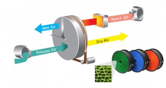 연구팀은 ′데시컨트′를 활용한 새로운 개념의 제습기를 개발했다. 습기를 머금은 공기가 데시컨트 로터를 통과하면서 제습되고, 데시컨트는 응축기에서 나온 열로 다시 재생된다. 휴마스터 홈페이지 캡처